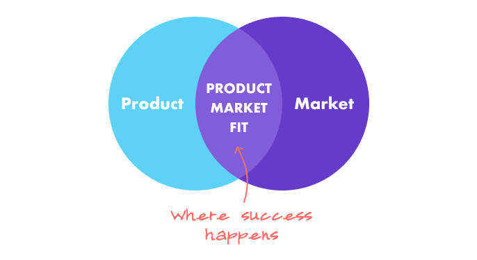 product market fit and success
