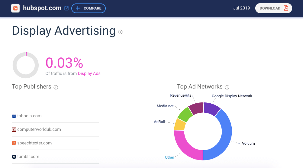 channel mix research, display ads