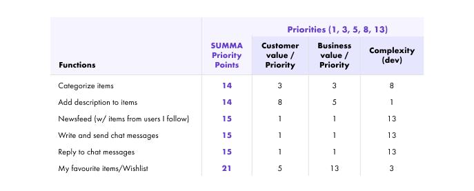priorization matrix: DiNa scoring system
