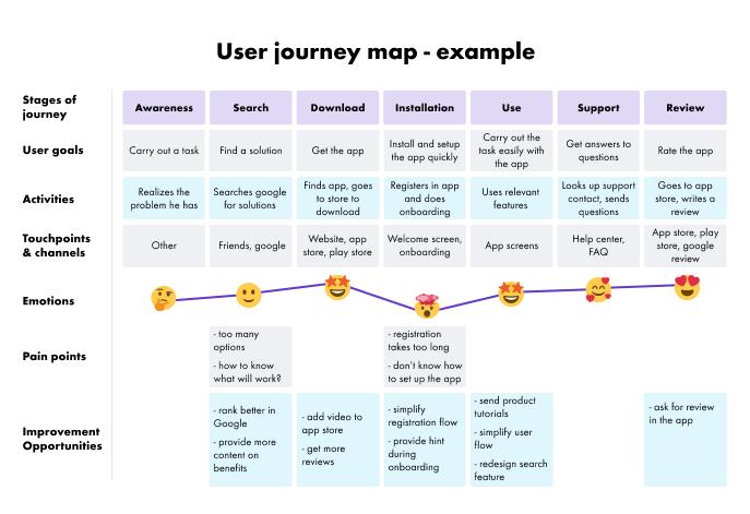 User journey example