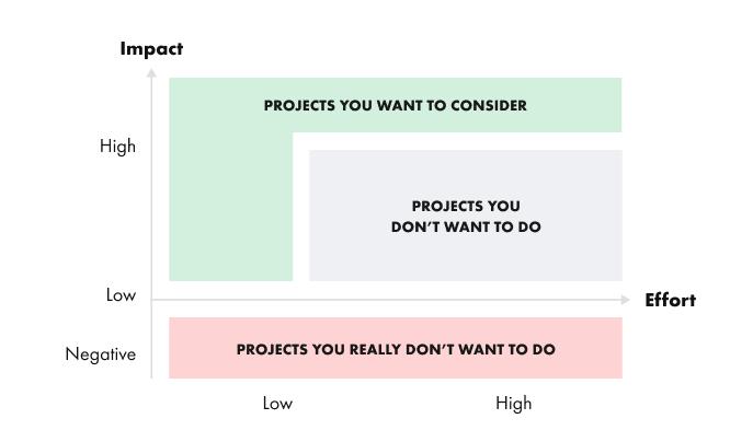 Value and impact prioritization matrix - real life - 3