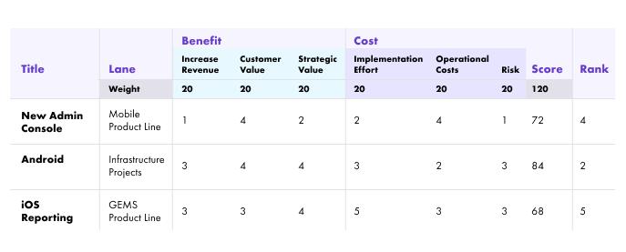 priorization matrix: Weighted scoring system