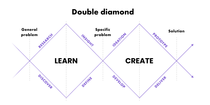Double diamond for ux and ui